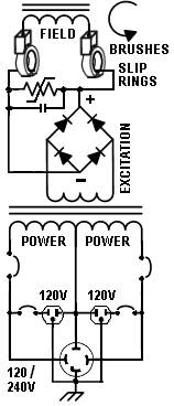 How generators work produce electricity self excited alternator diagram asfbconference2016 Images